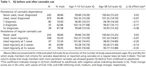 Cannabisabhängigkeit Test