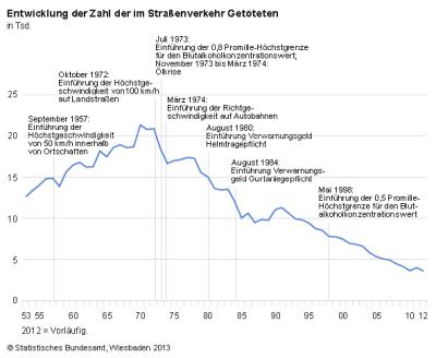 Verkehrstote in Deutschland bis 2012. Bild (c) Destatis