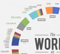Infografik Die Welt in 100 Köpfen (c) JH
