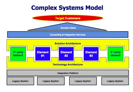 The Complex Systems Model accoording to G. Moore