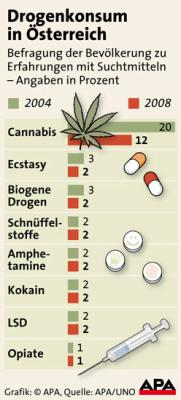 Drogenkonsum